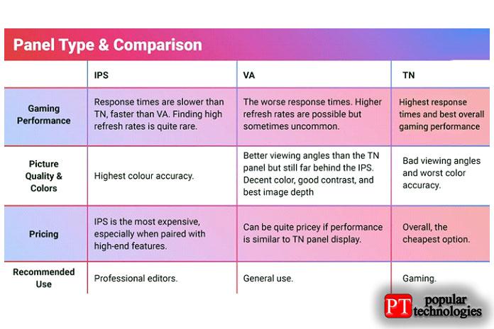 Основными типами панелей являютсяTN