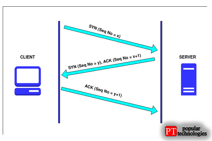 Процедура трехэтапного установления связи