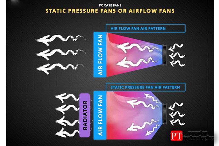 Вентиляторы статического давления рассеивают воздух более равномерно