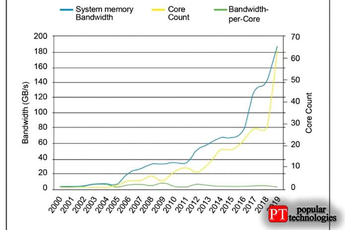 Благодаря повышенной скорости передачи данных, DDR5 явно делает огромный шаг