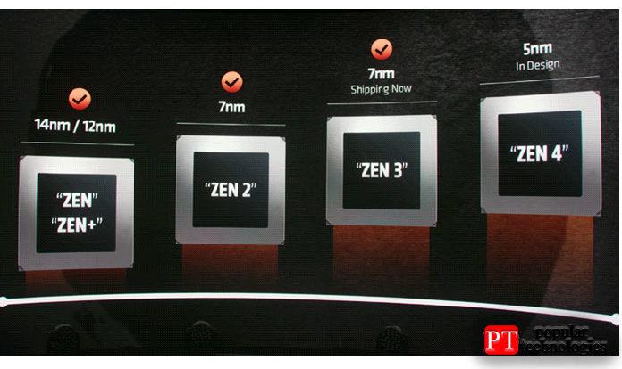 Компания неуточнила, когда именно выйдет Zen4