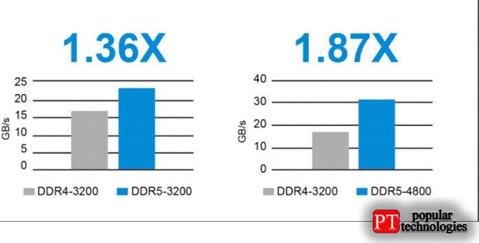 УDDR5 есть идругие преимущества, которые включают два независимых