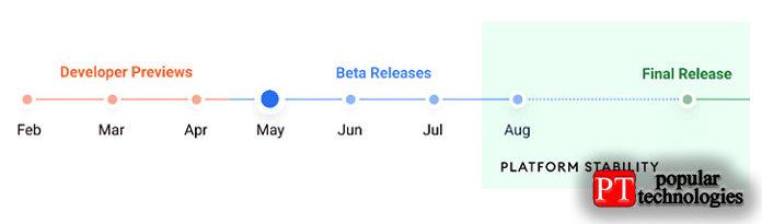Вот график выхода Android12, который подразумевает самое раннее сентябрь