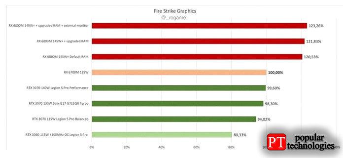 Выше выможете увидеть сравнительную производительность видеокарты