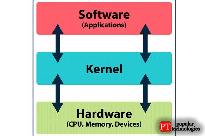 Ядро должно управлять многими важными процессами операционной системы