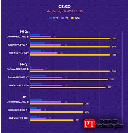 Тесты производительности ASRock Radeon RX6600XT2