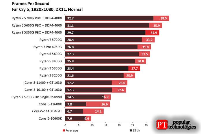 Far Cry 5на AMD Ryzen 3 5300G