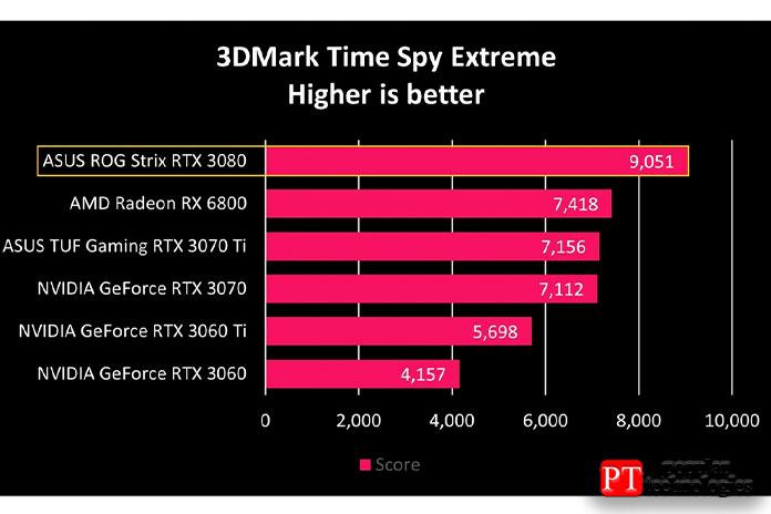 Из-за этого мымногого ожидали отROG Strix RTX 30802
