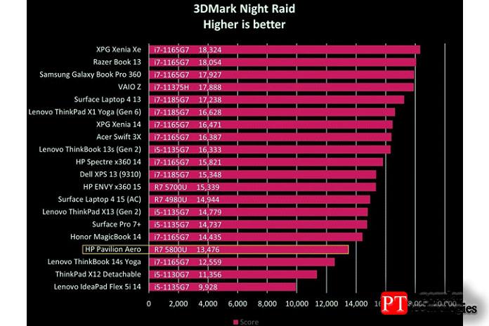 Конечно, как идругие ноутбуки AMD3