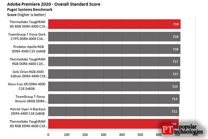 Производительность AMD2