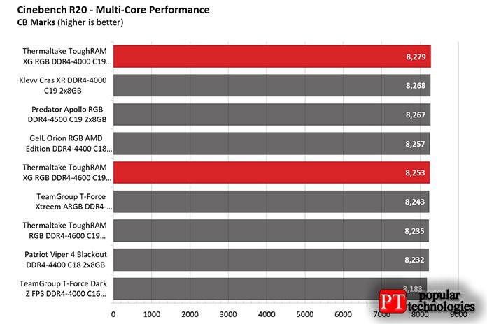 Производительность AMD3