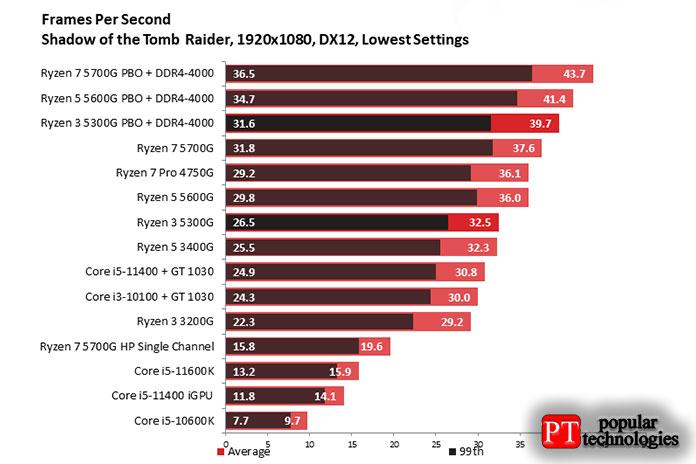 Shadow ofthe Tomb Raider наAMD Ryzen 3 5300G