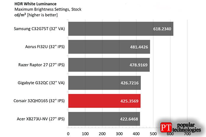 32QHD165 соответствует спецификации DisplayHDR 400