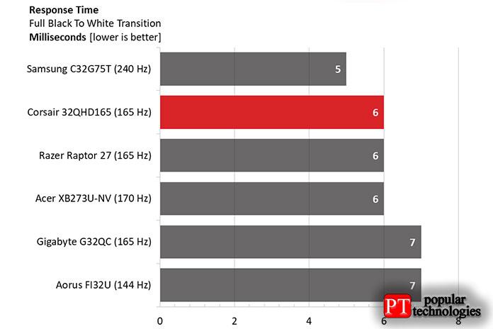 32QHD165 требуется 6мс для обновления белого шаблона всего поля