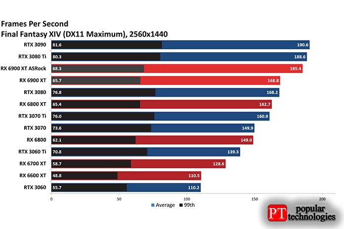 Архитектура AMD Big Navi обычно работает лучше, чем архитектура2