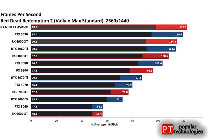 Архитектура AMD Big Navi обычно работает лучше, чем архитектура3