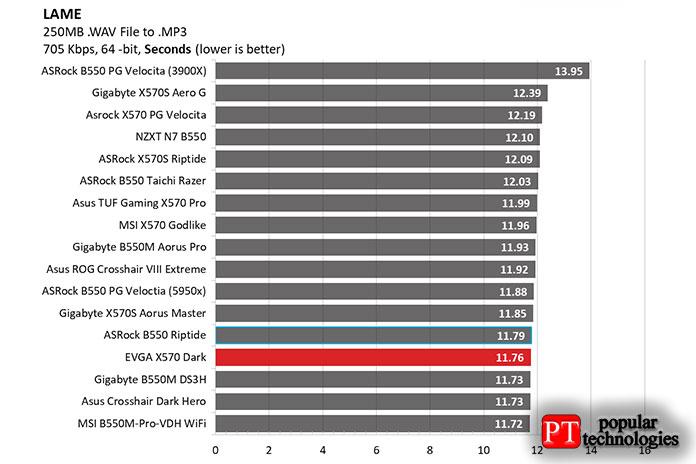 Для приложений ссинхронизацией Dark был быстрее среднего вLAME