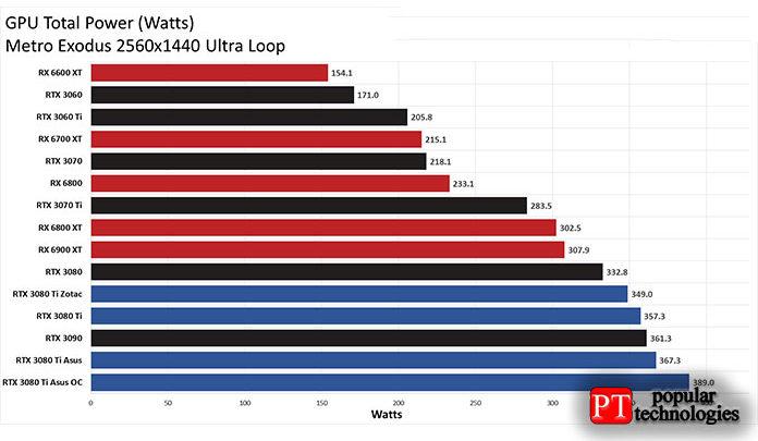 Энергопотребление Asus 3080Ti было примерно на10Вт выше
