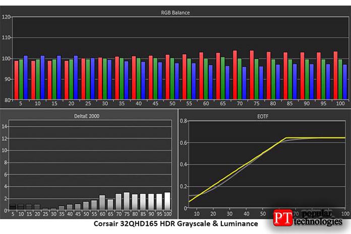 Градации серого HDR иточность EOTF стабильны