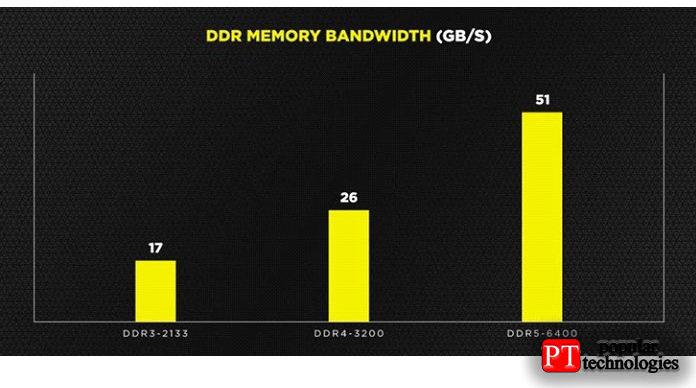 График отCorsair дает представление оскоростных возможностях DDR5