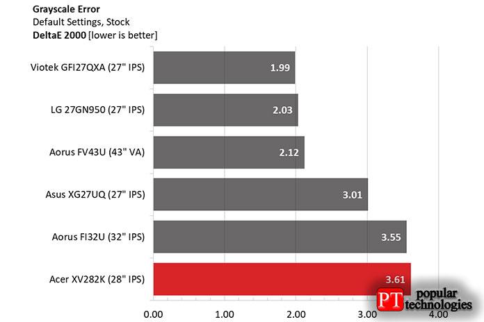 Хотя XV282K находится внижней части списка сравнения