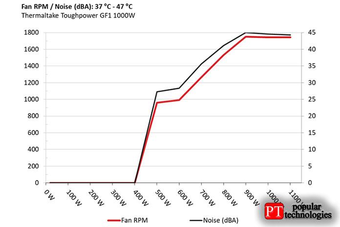 Следующие результаты были получены при температуре окружающей среды