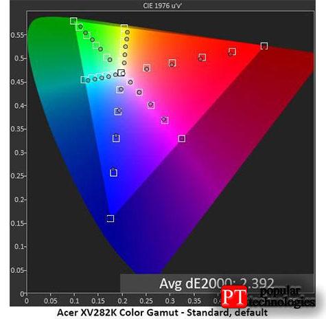 Собственная гамма XV282K охватывает большую часть DCI-P3