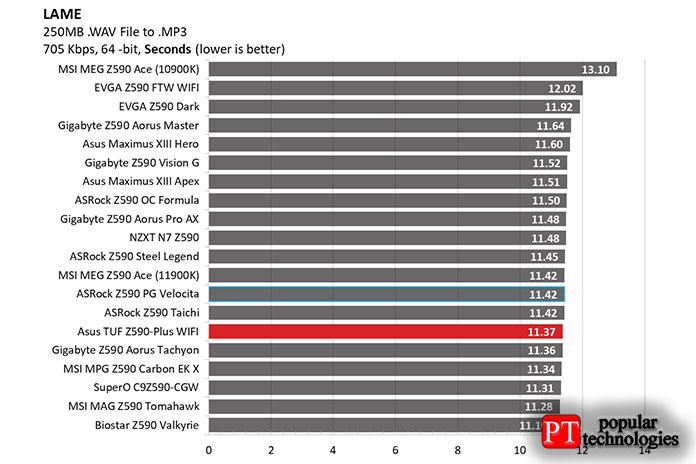 Тестирование LAME показало, что Asus TUF Gaming