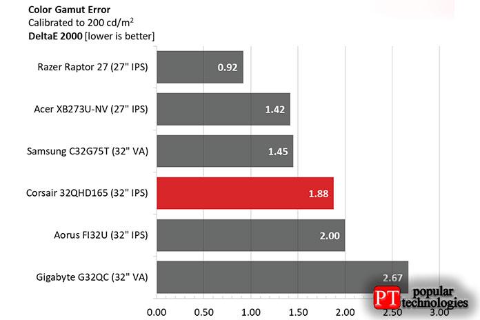 Всравнительной таблице мысопоставили результат 32QHD165 2020