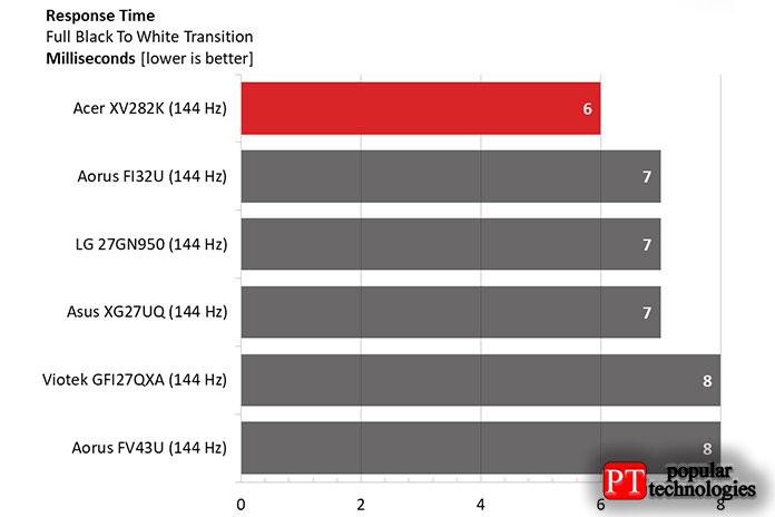 XV282K отрисовывает экран всего за6мс, что на1-2мс быстрее остальных