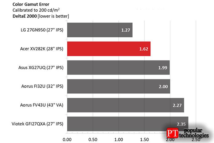 XV282K превзошел всех, кромеLG, внашем тесте наточность