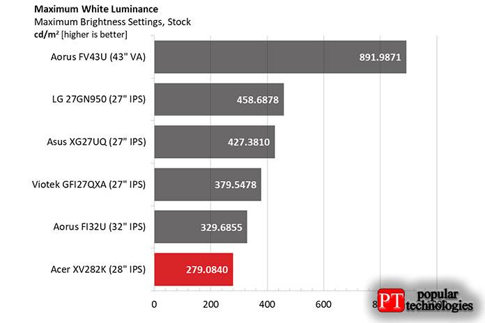 XV282K рассчитан на320 нит врежиме SDR, нонаш образец